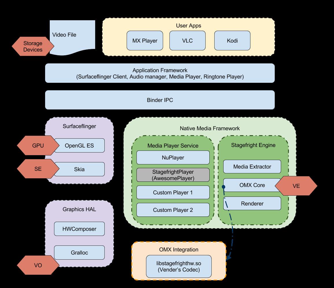 Android Media Framework - Viva La Vida